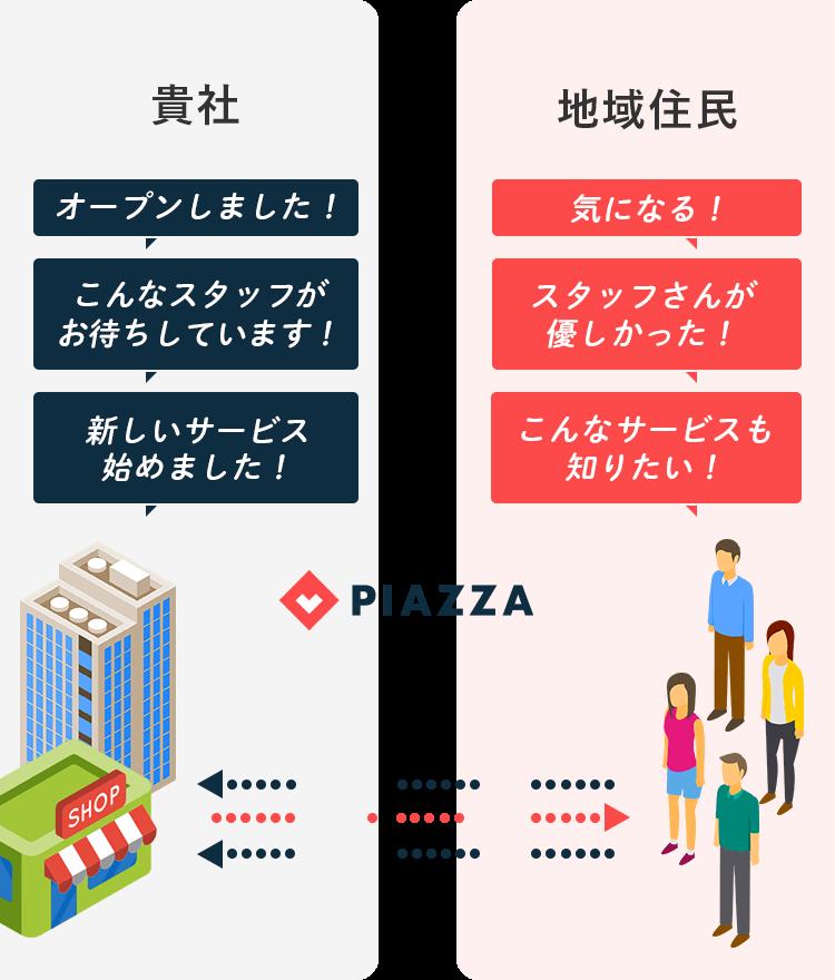 PIAZZAを通じた貴社サービスと地域住民の情報交換