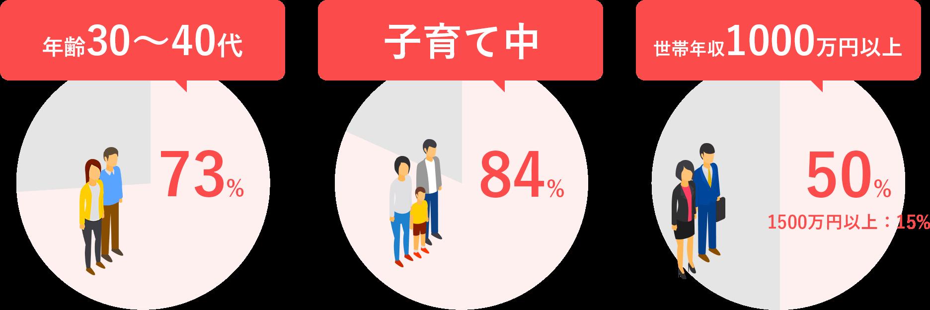30~40代 73%、子育て中 84%、世帯年収1000万円以上 50%